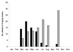 Thumbnail of Temporal distribution of serotype G12 human rotaviruses in Budapest, Hungary, 2005. Black columns indicate the number (N) of strains identified; gray columns represent the percentage of total strains for each month that were type G1.