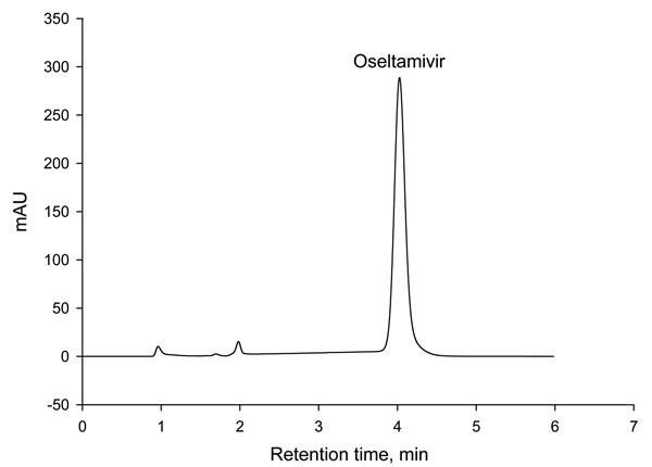 Chromatogram of oseltamivir from Tamiflu purchased over the Internet.