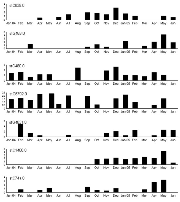 Monthly recovery rates of most common Streptococcus dysgalactiae subsp. equisimilis (group C and group G streptococci) emm sequence subtypes (STs) in community 1, Northern Territory, Australia. Values along the y-axes are no. bacterial isolates per 100 consultations. No obvious pattern of sequential strain replacement was seen as with Streptococcus pyogenes (group A streptococci) (17).