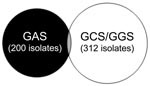 Thumbnail of Venn diagram of positive throat swabs, Northern Territory, Australia, showing that group A streptococci (GAS) and Streptococcus dysgalactiae subsp. equisimilis (GCS/GGS) appear almost mutually exclusive. Thirteen persons had GAS and GCS or GGS, and 1 child had GAS, GCS, and GGS.