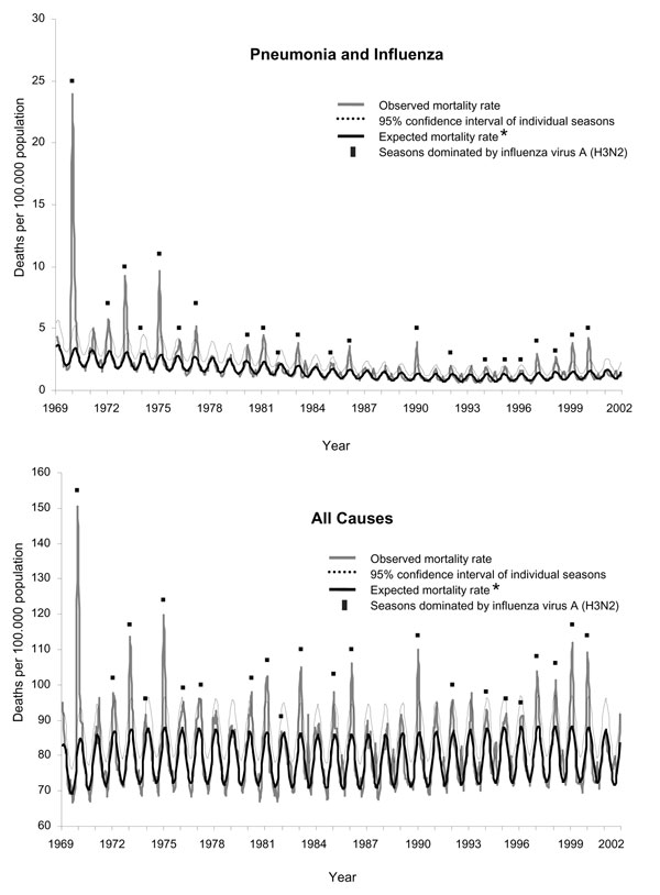 Monthly mortality rates from pneumonia and influenza and all causes for Italy, January 1969–December 2001. *Baseline mortality rates determined by Serfling model.