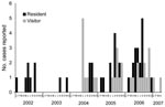 Thumbnail of Epidemic curve of cases of Buruli ulcer linked to Point Lonsdale/Queenscliff, Australia, by resident/visitor status and month of reporting, 2002–2007.