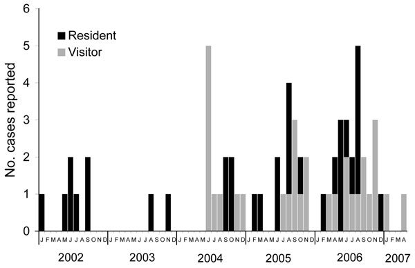Epidemic curve of cases of Buruli ulcer linked to Point Lonsdale/Queenscliff, Australia, by resident/visitor status and month of reporting, 2002–2007.