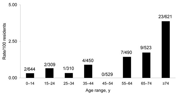 Estimated age-specific attack rates of Buruli ulcer for residents of Point Lonsdale/Queenscliff, Australia (postcode 3225). Values above the bars are cases per total no. residents in each age group.