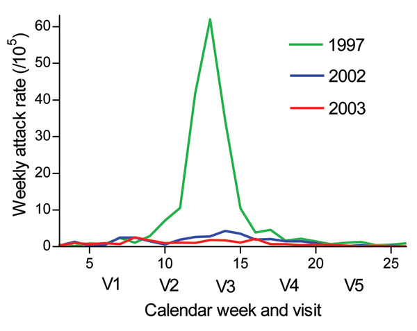 Weekly incidence rates of reported meningitis in the Bobo-Dioulasso region from January through June of 1997, 2002, and 2003. V1, February 3–15 (n = 488); V2, February 25–March 15 (n = 480); V3, March 25–April 12 (n = 465); V4, April 22–May 10 (n = 463); V5, May 27–June 7 (n = 470).