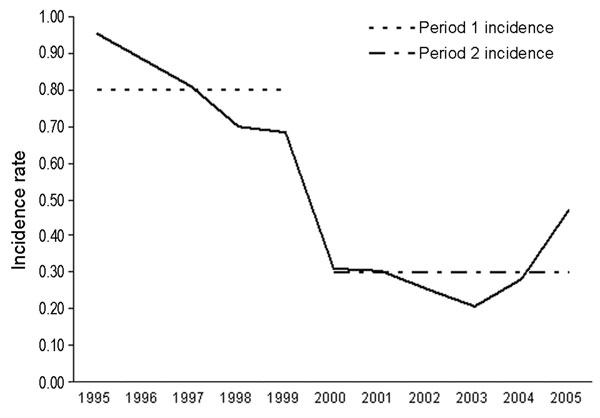 Incidence of invasive meningococcal disease by year, Utah, 1995–2005.