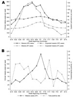 Thumbnail of (A) Weekly observed and expected numbers of outpatient (OP) and inpatient (IP) cases of clinically diagnosed malaria from to 5 sentinel health centers in Kabale district, southwestern Uganda, May–July 2006. B) Weekly numbers of clinically diagnosed malaria cases and the proportion of cases subsequently testing positive for Plasmodium falciparum infection by rapid diagnostic test at Bufundi, Kabale district, southwestern Uganda, May–July 2006.