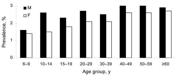 Corrected Schistosoma japonicum infection prevalence rates in humans stratified by age and sex, 2004, People's Republic of China.