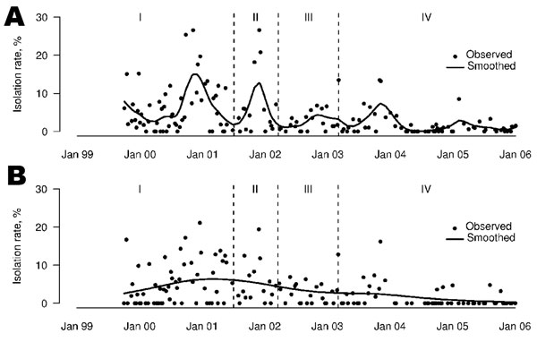 Weekly influenza A (H9N2) isolation rates for chickens (A) and minor poultry (B) in Hong Kong, September 1999–December 2005. Dotted lines denote the different periods: I, no rest-day; II, 1 rest-day with quails sold in live poultry markets; III, 1 rest-day with quails removed from live poultry markets; IV, 2 rest-days.