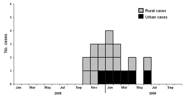 Number of human influenza (H5N1) cases in urban and rural areas, by month of onset, People's Republic of China, October 2005–September 2006.