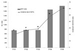 Thumbnail of Visits for skin and soft tissue infections (SSTIs) in Baltimore Veterans Affairs Medical Center Emergency Care Service (ECS), 2001–2005. FY, fiscal year. FY01–03 versus FY04–05, χ2 test, p<0.001.