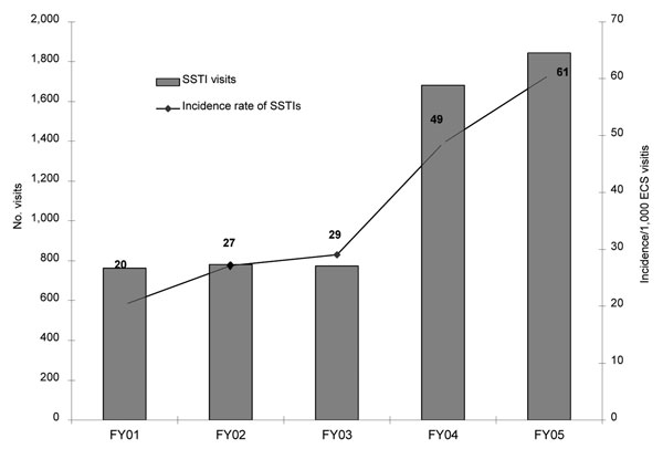 Visits for skin and soft tissue infections (SSTIs) in Baltimore Veterans Affairs Medical Center Emergency Care Service (ECS), 2001–2005. FY, fiscal year. FY01–03 versus FY04–05, χ2 test, p<0.001.