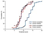 Thumbnail of Distribution of virulence factor scores by source and resistance status among 243 extraintestinal pathogenic Escherichia coli isolates from human feces and poultry products, Minnesota and Wisconsin, 2002–2004. Resistant, resistant to trimethoprim-sulfamethoxazole, nalidixic acid (quinolones), and ceftriaxone or ceftazidime (extended-spectrum cephalosporins). Susceptible, susceptible to all these agents (regardless of other possible resistances). The virulence scores of the susceptible human isolates are an average of ≈4 points greater than those of the resistant human isolates or poultry isolates.