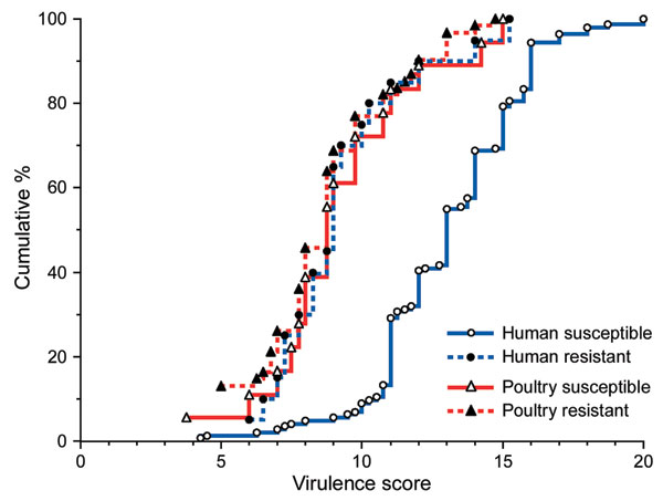 Distribution of virulence factor scores by source and resistance status among 243 extraintestinal pathogenic Escherichia coli isolates from human feces and poultry products, Minnesota and Wisconsin, 2002–2004. Resistant, resistant to trimethoprim-sulfamethoxazole, nalidixic acid (quinolones), and ceftriaxone or ceftazidime (extended-spectrum cephalosporins). Susceptible, susceptible to all these agents (regardless of other possible resistances). The virulence scores of the susceptible human isolates are an average of ≈4 points greater than those of the resistant human isolates or poultry isolates.