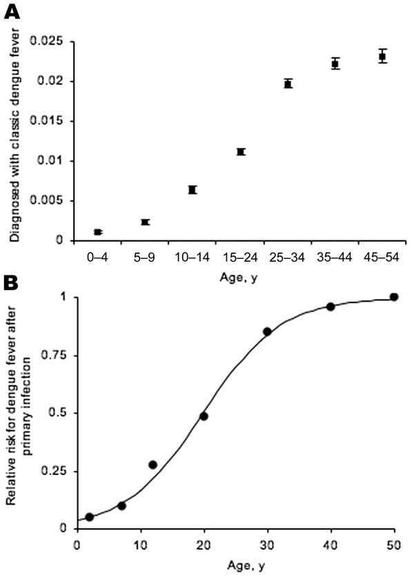 Estimated minimum proportion of the population, by age, with laboratory-confirmed classical dengue, showing exact 95% binomial confidence intervals. A) Fitting a logistic regression model (not shown) to the absolute proportion produced a significant age estimate: McFadden R2 = 0.762, χ2 = 5,196.13, df = 1, p<0.001. B) Relative risk, by age, of having classical dengue after primary infection. Black circles, observed; line, model fit. See text for details of statistical analysis.