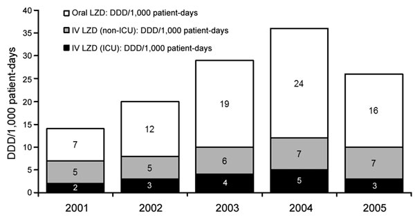 Linezolid (LZD) usage during 2001–2005 at hospital A, Tennessee. Use of oral and intravenous (IV) formulations is shown in defined daily doses (DDD)/1,000 patient days. Data for 2001 and 2005 do not include all 12 months (2001 includes data from October through December; 2005 includes data from January through February). ICU, intensive care unit.