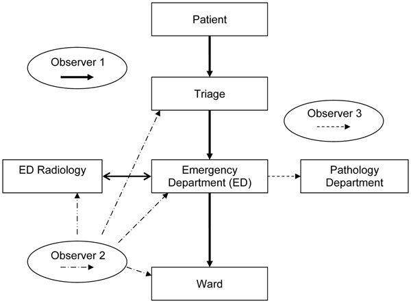 Study algorithm. Observer 1 follows the patient through all clinical areas, including transit between areas. Observer 2 monitors transport of clinical specimen to the pathology department and subsequent specimen processing. Observer 3 monitors cleaning of clinical areas after use.