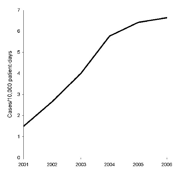 Clostridium difficile–associated disease incidence, Singapore, 2001–2006.