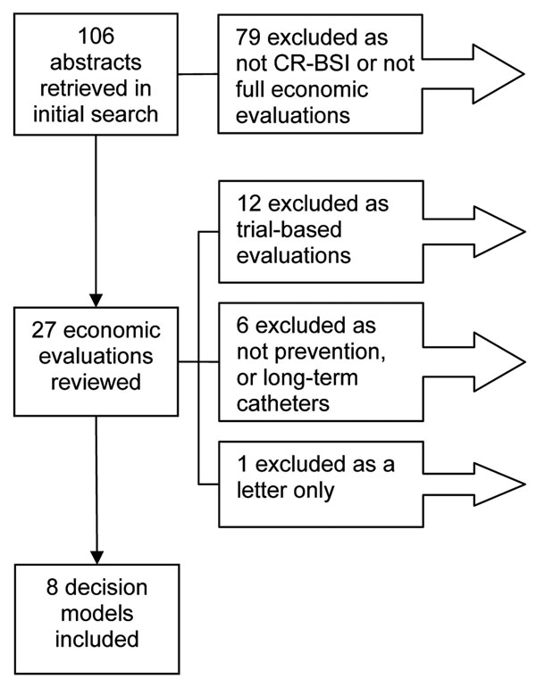 Reports included in the review. CR-BSI, catheter-related bloodstream infections. The 19 economic evaluations excluded from the review are shown in the Appendix.