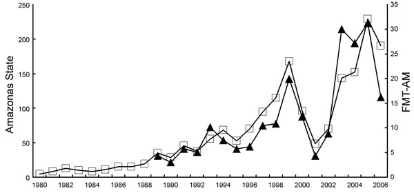 Malaria diagnoses (in thousands) according to blood smears positive for Plasmodium falciparum or P. vivax in Amazonas, Brazil (open squares), and Fundação de Medicina Tropical do Amazonas (FMT-AM) (solid triangles), 1980–2006.