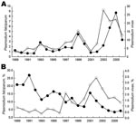 Thumbnail of Malaria diagnoses by parasite species, Plasmodium falciparum (solid circles) and P. vivax (open circles), at the Fundação de Medicina Tropical do Amazonas (FMT-AM), Amazonas, Brazil, 1989–2006. A) Total numbers of diagnoses (in thousands). B) Percentage of infections resulting in hospital admission.