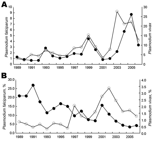 Malaria diagnoses by parasite species, Plasmodium falciparum (solid circles) and P. vivax (open circles), at the Fundação de Medicina Tropical do Amazonas (FMT-AM), Amazonas, Brazil, 1989–2006. A) Total numbers of diagnoses (in thousands). B) Percentage of infections resulting in hospital admission.