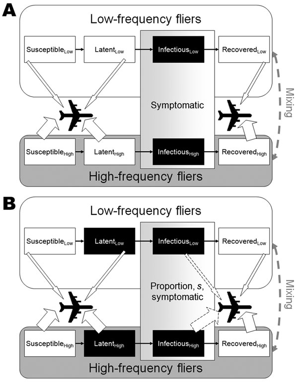 Schematic representation of the model structure. Black boxes represent infectious stages and arrows indicate that persons in these populations are allowed to fly. A) Severe acute respiratory syndrome. Persons with latent infections are not infectious, and all infectious persons are symptomatic and prevented from traveling. B) Pandemic influenza. Persons with latent infections are infectious, and a proportion (1 – s) of infectious persons are asymptomatic and allowed to travel (indicated by the dotted arrows). The size of the arrows indicates that the persons in the high-frequency flier group have a higher probability of flying per day.