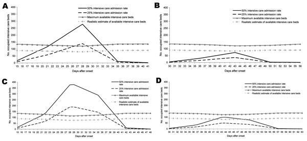 A) 30% attack rate and mean length of stay of 8 days without antiviral medication, pandemic period 9 weeks; B) 30% attack rate and mean length of stay of 8 days with antiviral medication, pandemic period 14 weeks; C) 30% attack rate and mean length of stay of 15 days without antiviral medication, pandemic period 9 weeks; D) 30% attack rate and mean length of stay of 15 days with antiviral medication, pandemic period 14 weeks.