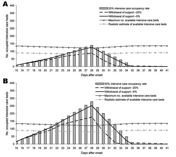 A) Effect of intensified treatment decision (25% intensive care unit [ICU] admission rate, mean length of stay of 8 days) without antiviral medication, pandemic period 9 weeks; B) effect of intensified treatment decision (50% ICU admission rate, mean length of stay of 8 days) without antiviral medication, pandemic period 9 weeks.