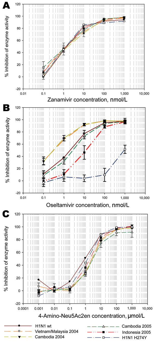 Sensitivity of clade 1 and clade 2 influenza A (H5N1) viruses to zanamivir, oseltamivir, and 4-amino-Neu5Ac2en in a MUNANA-based enzyme inhibition assay (Sigma, Saint Louis, MO, USA). Viruses were grown in allantoic fluid and irradiated for testing sensitivities of their neuraminidases. Plots are the mean values for inhibition of enzyme activity for each drug concentration of all isolates from that country and year; bars represent standard deviations of values for all isolates from that group. A) Sensitivity to zanamivir; B) sensitivity to oseltamivir; C) sensitivity to 4-amino-Neu5Ac2en.