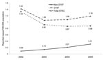 Thumbnail of Shiga toxin–producing Escherichia coli (STEC) incidence trends, United States, 2002–2005.