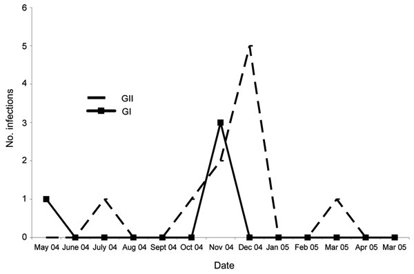 Seasonality of GI and GII norovirus infections, Antananarivo, Madagascar, May 2004­­–May 2005.