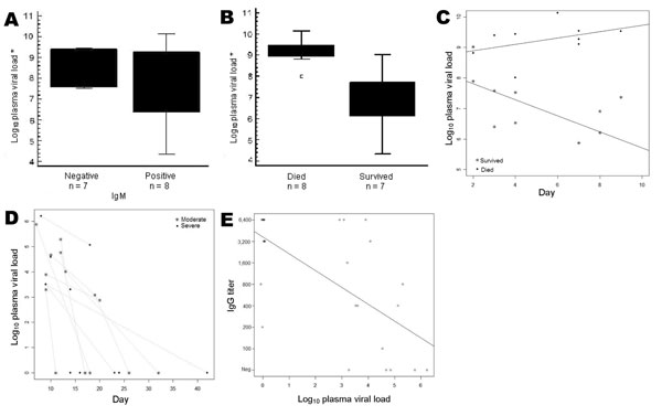 Correlation between clinical outcome, serologic data, and Crimean-Congo hemorrhagic fever (CCHF) viral load measurements. A) Viral load versus immunoglobulin (Ig) M result taken during the first week of illness. B) Viral load versus outcome. Average viral loads were 1.6 × 109 copies/mL in persons who died and 5 × 106 copies/mL in persons who survived (difference highly significant, p<0.0001). The dot is a datum point that has been identified as an outlier. C) Statistically significant difference (p<0.001) in CCHF viral load and day of illness between group who died and group who survived. D) No correlation in viral load and day of illness between severe and moderate CCHF cases. E) Inverse correlation of quantitative IgG levels with viral loads (p<0.0001) in samples taken after first week of illness. Black dot, >1 sample; *, first week samples.