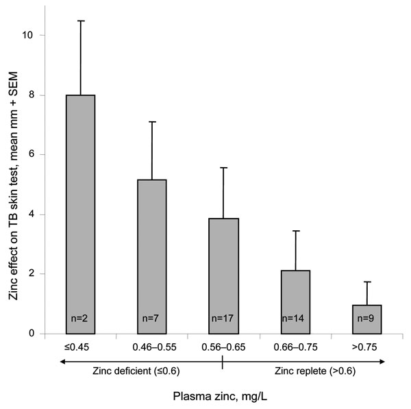 Association between plasma zinc concentration and response to topical zinc. The association is shown between plasma zinc concentration and the magnitude of augmentation of the purified protein derivative skin test with topical zinc. The normal range of plasma zinc (>0.6 mg/L) is also indicated.