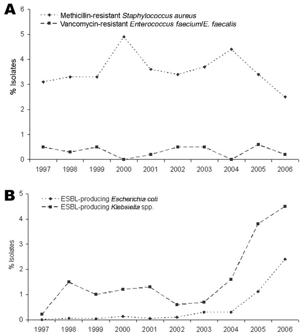 A) Proportion of methicillin resistance in Staphylococcus aureus and vancomycin resistance in Enterococcus faecium and E. faecalis in southeastern Austria, 1997–2006. B) Proportion of extended-spectrum β-lactamase–producing (ESBL) Escherichia coli and Klebsiella spp. in southeastern Austria, 1997–2006.