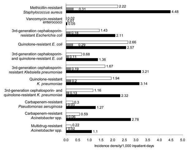 Incidence density of various antimicrobial drug–resistant bacteria isolated in public sector hospitals, Singapore, 2006. White bars, incidence density, all isolates (per 1,000 inpatient-days); gray bars, incidence density, blood isolates (per 1,000 inpatient-days); black bars, incidence density, intensive-care unit (ICU) isolates (per 1,000 ICU inpatient-days). S. aureus, Staphylococcus aureus; E. coli, Escherichia coli; P. aeruginosa, Pseudomonas aeruginosa.