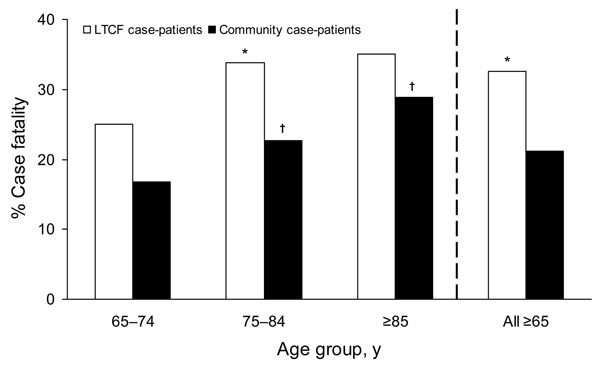 Comparison of case-fatality ratio from invasive group A streptococcal infections among persons by age group and residence, Active Bacterial Core surveillance areas, 1998–2003. Blank square, long-term care facility case-patient; black square, community-based case-patient. Case-patients with missing responses for residence type and outcomes were excluded from analysis. *p<0.05 for long-term care facility case-patients versus community-based case-patients. †p<0.05 indicates significance between the following groups: 75–84-year age group versus 65–74-year age group, or >85-year age group versus 65–74-year age group.
