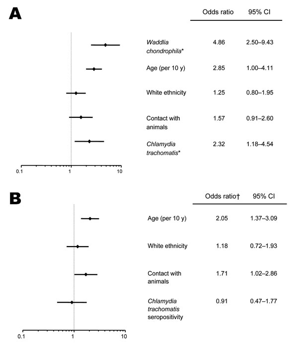 Multivariate analyses. A) Multivariate analysis adjusted for all variables listed in this figure and showing the independent association of age, positive Waddlia serologic results and positive Chlamydia trachomatis serologic results for women who had had a miscarriage. B) Multivariate analysis adjusted for all variables listed in this figure and showing the independent association of animal contact and advancing age with serologic evidence of Waddlia infection. *, seropositivity; †, odds ratio for Waddlia seropositivity.