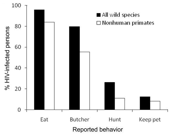 Percentage of HIV-positive persons in 17 rural villages in Cameroon who reported different types of contact with all wild animal species and with nonhuman primates.