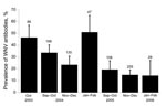Thumbnail of Prevalence of common coots with neutralizing antibodies against West Nile virus (WNV), Doñana, Spain, 2003–2006. Numbers above bars indicate sample size for each period. Error bars show 95% confidence intervals.