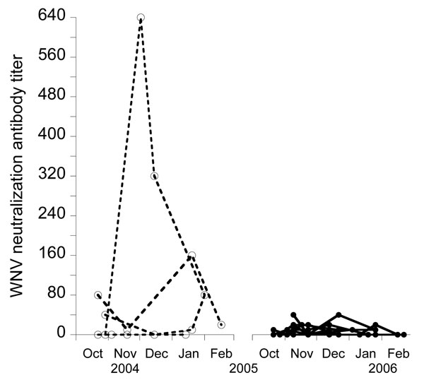 Evolution of West Nile virus (WNV) antibody titers in common coots captured on >4 occasions in the same winter, Doñana, Spain. Open circles and dashed lines indicate birds captured during 2004–2005, and solid circles and continuous lines indicate birds captured during 2005–2006.