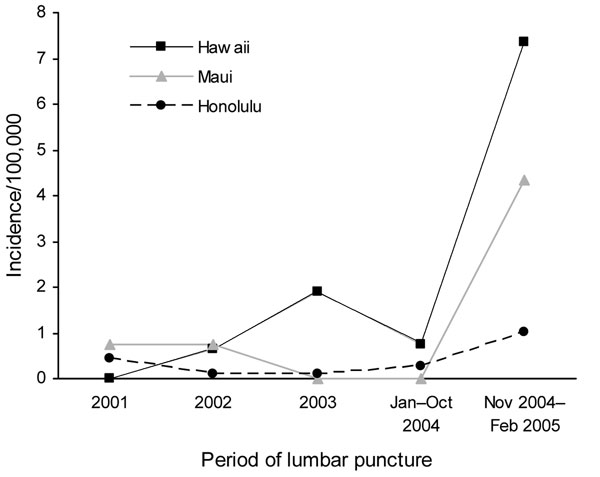 County-specific incidence rates per 100,000 person-years for cases of eosinophilic meningitis attributed to Angiostrongylus cantonensis infection, by period, Hawaii, January 2001–February 2005 (n = 24).