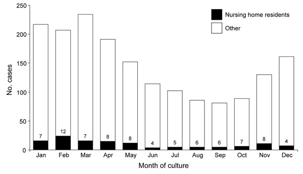 Number of cases of invasive group A streptococcal infections and percentage of cases occurring among nursing home residents by month of culture, Minnesota, 1995–2006.