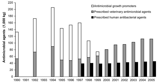 Consumption of prescribed antimicrobial agents and growth promoters in animal production and prescribed antibacterial agents in humans, Denmark, 1990–2005 (12).