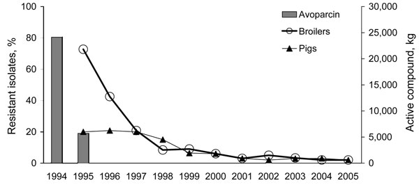 Trends in glycopeptide resistance among Enterococcus faecium from broiler chickens and pigs and the consumption of the growth promoter avoparcin in animals, Denmark, 1994–2005 (revised from 12).