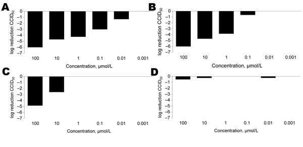 Effect of selected inhibitors on production of infectious poliovirus 1 Sabin in HeLa cell cultures. Supernatants collected from 3 independent experiments were titrated for infectious virus content, and 50% cell culture infective dose (CCID50) values were calculated as described by Reed and Muench (34). A) Ruprintrivir; B) enviroxime; C) MRL-1237; D) pleconaril.