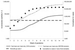 Thumbnail of Incremental cost-effectiveness of the test-treat strategy over the treat-only strategy during a pandemic wave (antiviral [AV] stockpile = 14.6 million courses, test stockpile = number of cumulative influenza-like [ILI] cases, clinical attack rate = 25%). QALY, quality-adjusted life year.