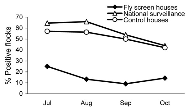 Prevalence per month of Campylobacter spp.–positive broiler flocks during the study period (June 1–November 13, 2006) in fly screen houses (52 flocks) and in control houses (70 flocks), and the national flock Campylobacter spp. prevalence at slaughter of 1,504 flocks according to surveillance data for the same period.