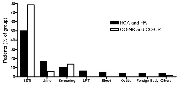 Distribution of infection types in community-onset methicillin-resistant Staphylococcus aureus (MRSA) and hospital-acquired (HA) MRSA. HCA, healthcare associated; CO-NR, community-onset MRSA with no identified risk factors; CO-CR,community-onset MRSA with community risk; SSTI, skin and soft tissue infection; LRTI, lower respiratory tract infection.