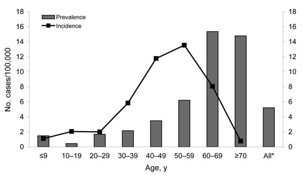 Figure 2 - Mean seroprevalence (1999–2003) and average annualized incidence (1995–2003) of Sindbis virus infection in the human population, Finland, according to age groups. *Standardized according to the age distribution of the Finnish population in the respective period.